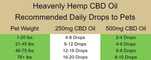 CBD Oil drops for dogs and cats